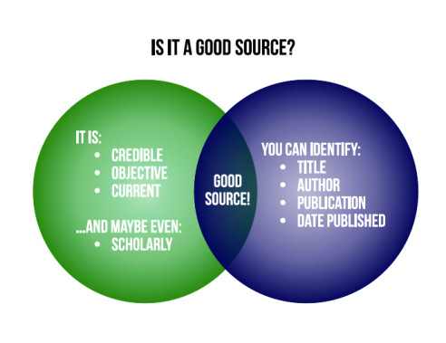 Venn diagram with good source criteria